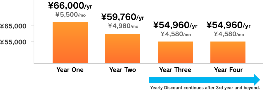 Yearly Discount continues after 3rd year and beyond.
